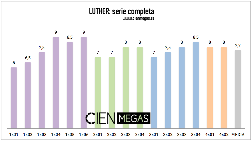 Notas LUTHER - CienMegas ALFREDO L. ZAMORA